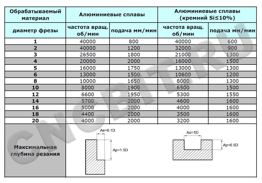 Режимы резания фрезами AL-3EL ZCC-CT
