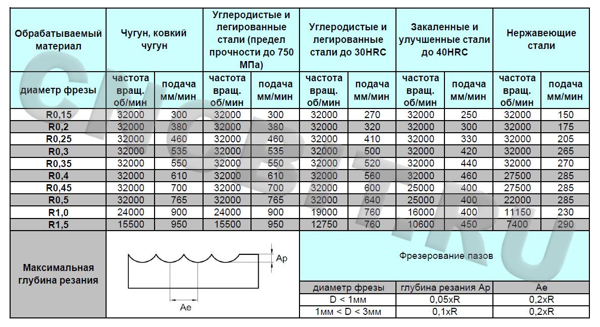 Режимы резания фрезами GM-2BS ZCC-CT