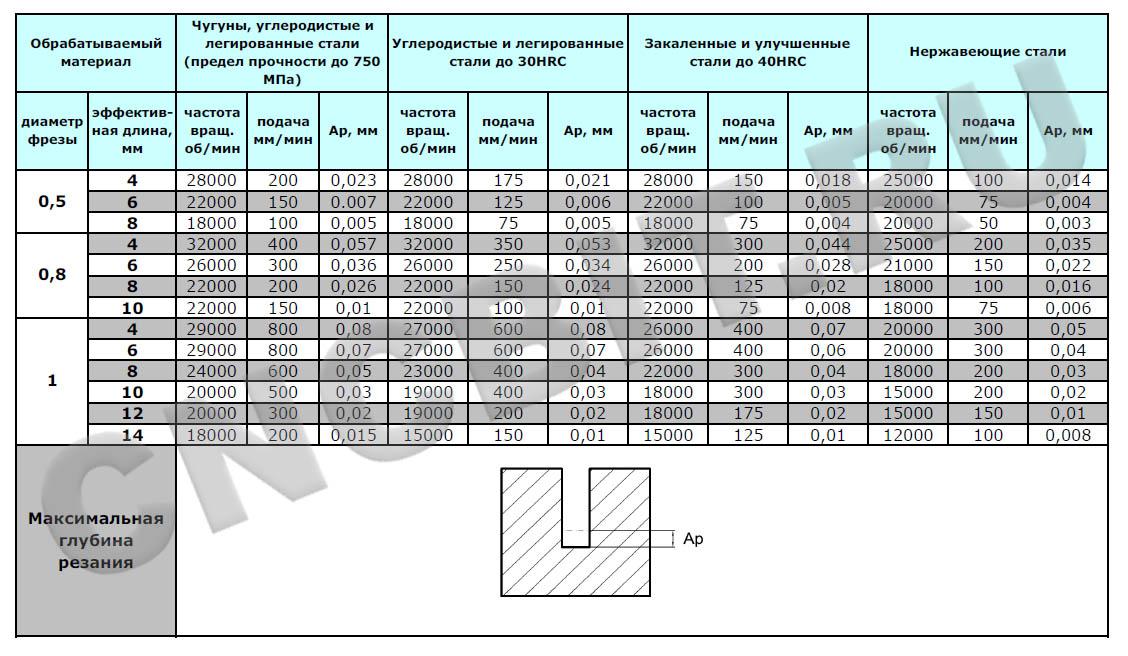 Режимы резания фрезами GM-2EP ZCC-CT