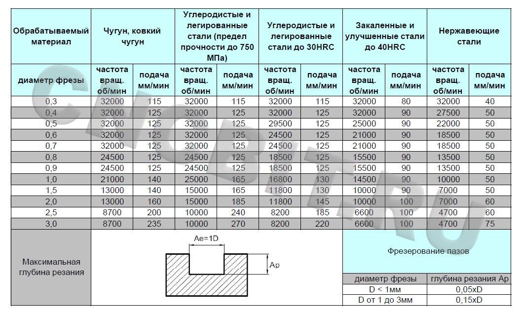 Режимы резания фрезами GM-2ES