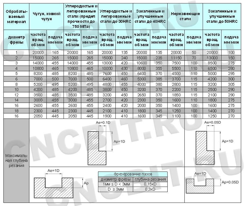 Режимы резания фрезами NM-2E ZCC-CT