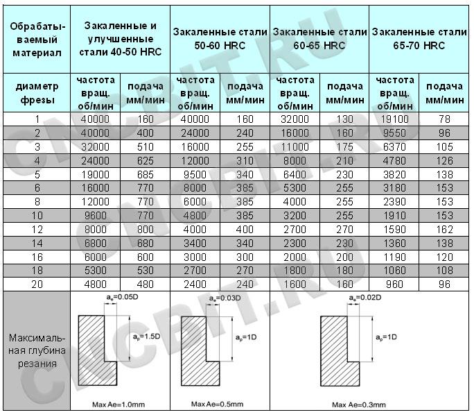 Режимы резания фрезами HMX-2E