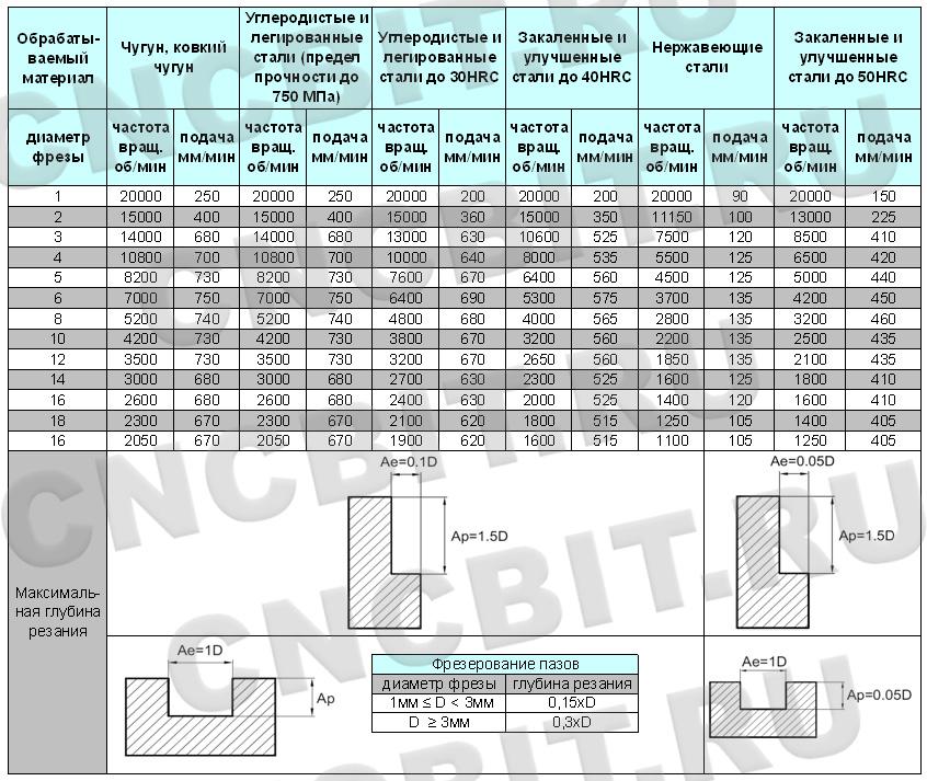 Режимы резания фрезами GM-4E ZCC-CT