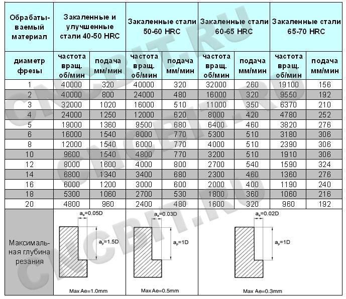 Режимы резания фрезами HMX-4E ZCC-CT