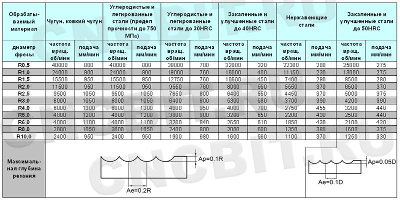 Режимы резания фрезами GM-2B ZCC-CT