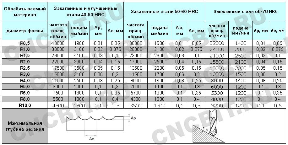 Режимы резания фрезами HMX-2B